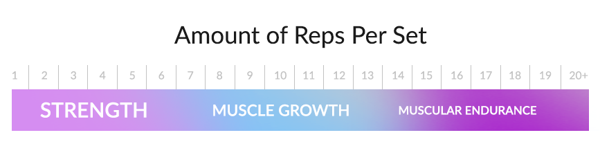Daily Undulating Periodization (DUP) Ultimate Guide